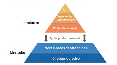 Pirámide Producto-Mercado
