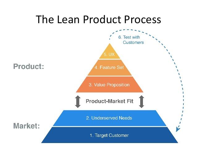 the-lean-product-playbook-by-dan-olsen-5-638