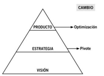 Pivote en el modelo Lean Startup
