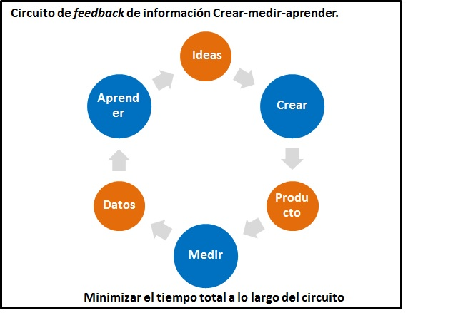 circuito de feedback Lean Startup