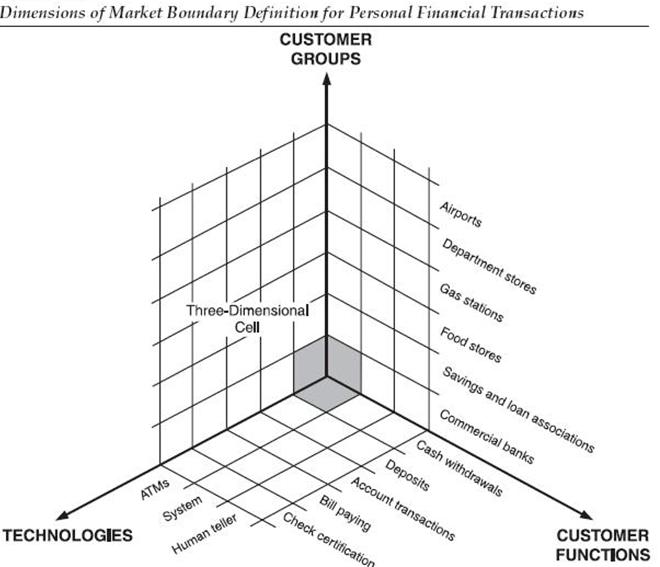 Dimensiones Mercado
