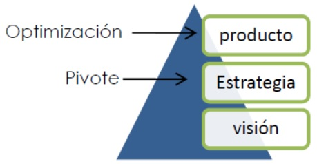 piramide Lean Startup
