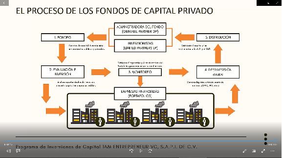 El Proceso de los Fondos de Capital Privado